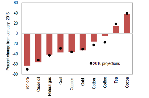 Commodity Prices change since 2013