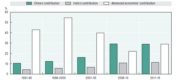 Contribution to world growth by China v India
