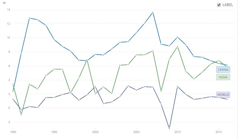 Growth rates China India World 1990 2016