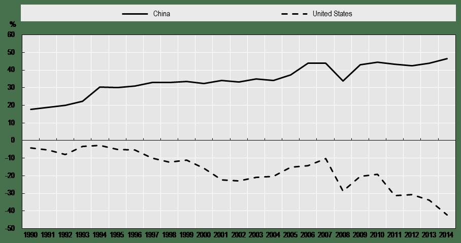 NFAs China USA